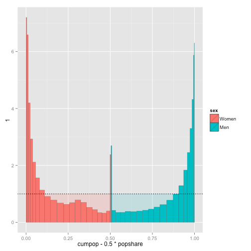 Visualizing Health Expenditure using Spie Charts (and R