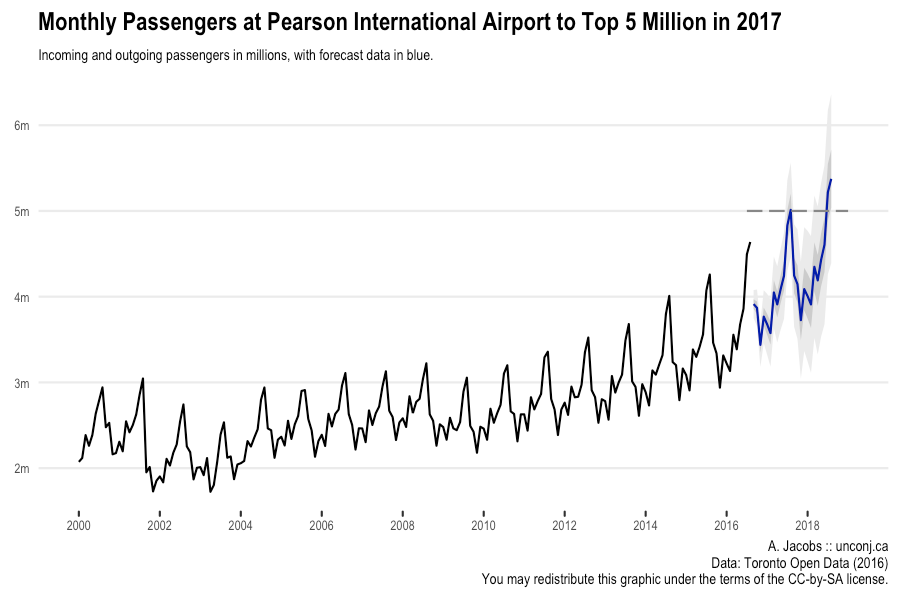 Passengers at Pearson