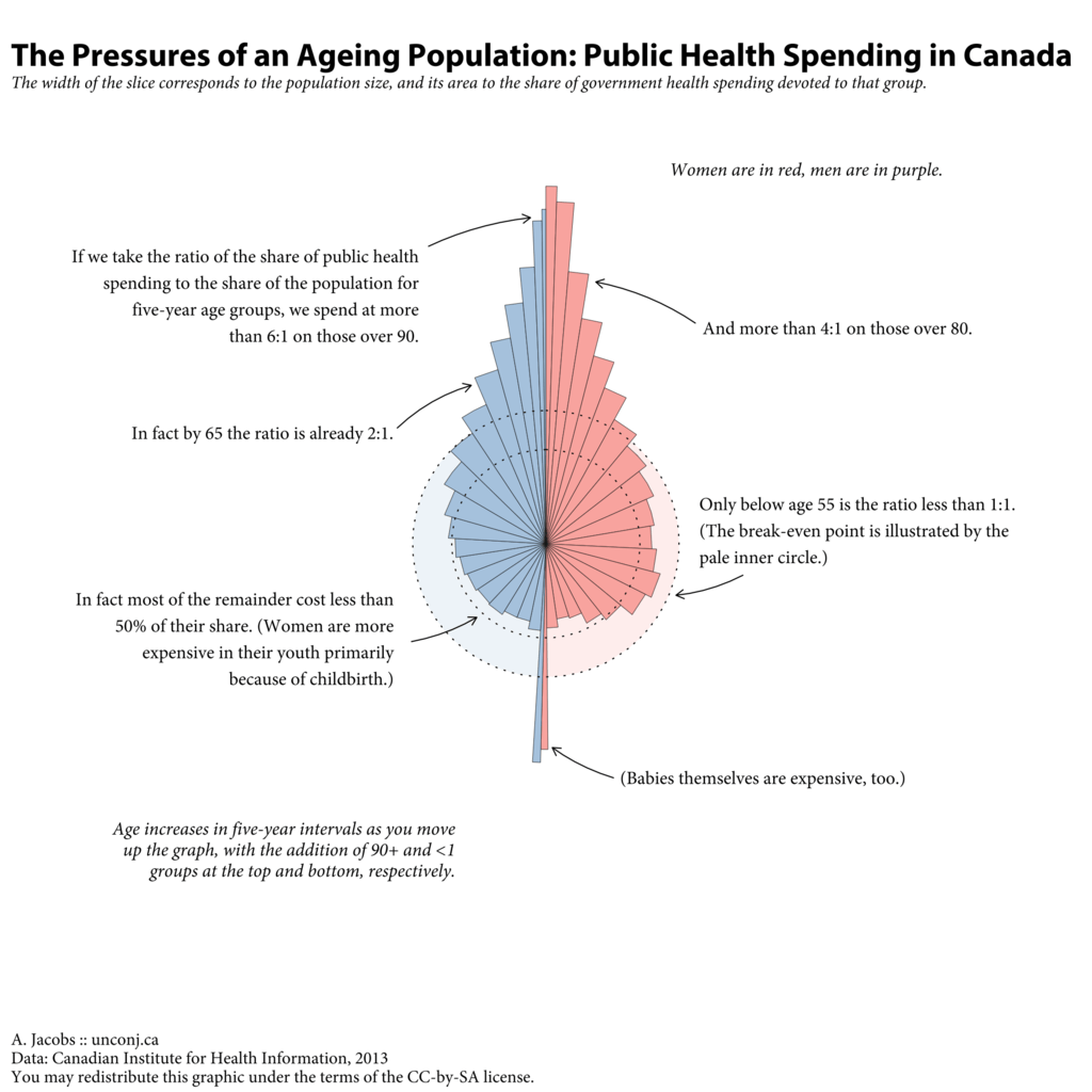 Visualizing health expenditure using spie charts and r visualizing health expenditure using spie charts and r unconstant conjunction nvjuhfo Gallery
